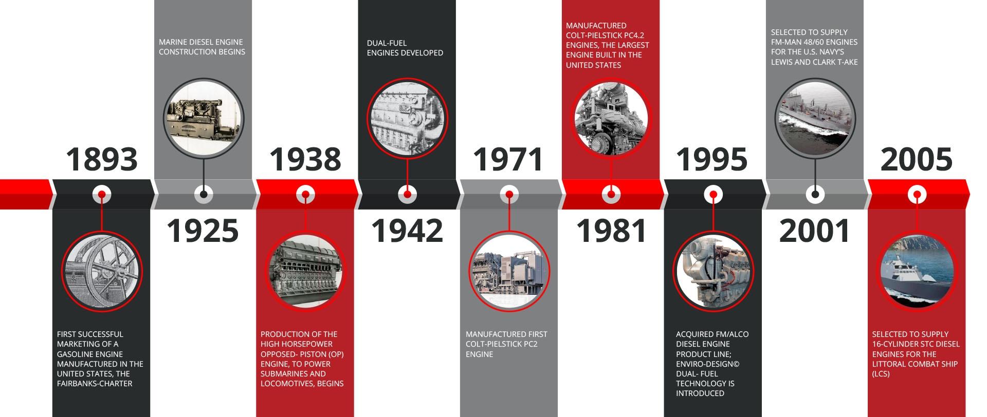 FM Timeline