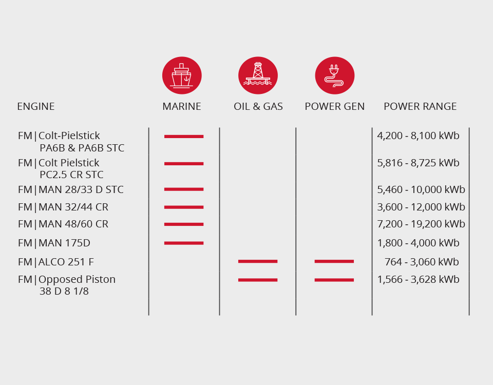 Power Ratings Chart3