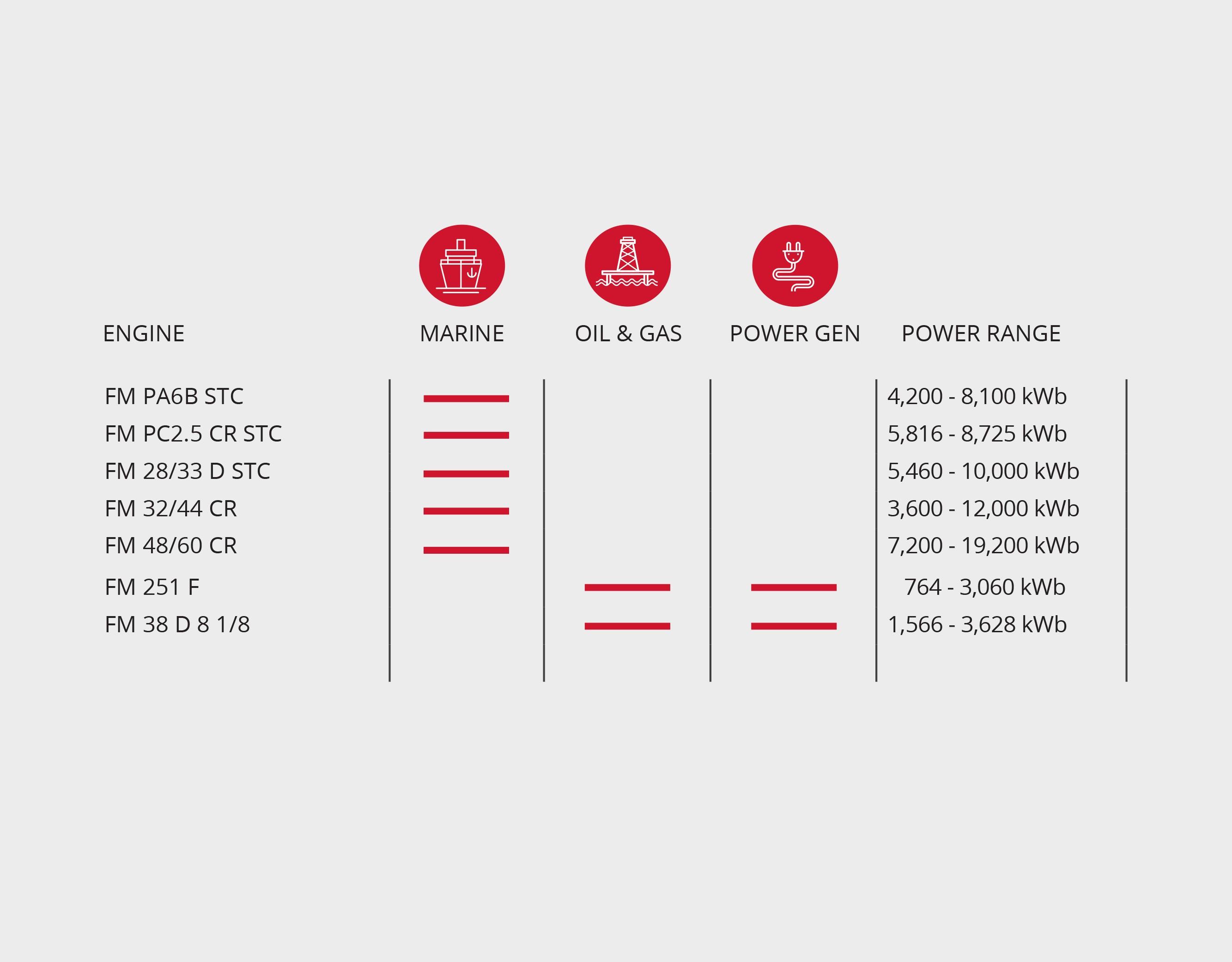 Power chart 3.4.21